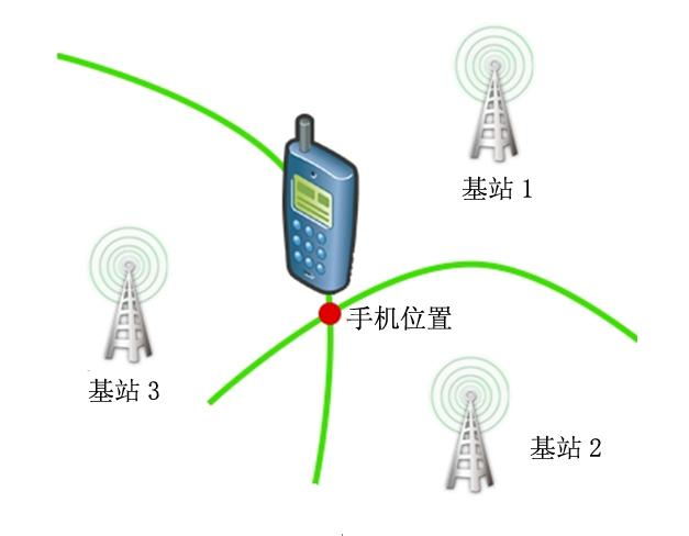 没有wifi也不开手机流量还能进行人员定位吗