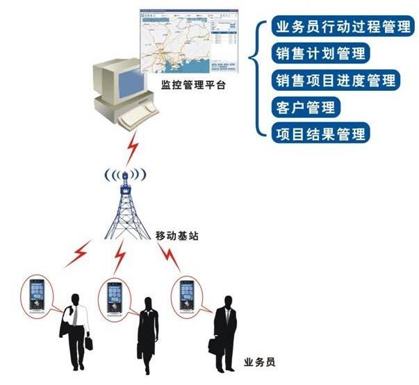 如何用企效通手机定位系统定位员工